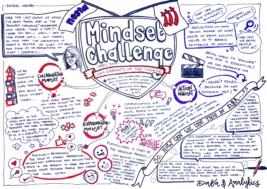 a hand-drawn image that show the main themes of the mindset challenge that has recently been undertaken.